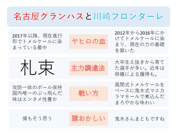 名古屋グランパスと川崎フロンターレの比較