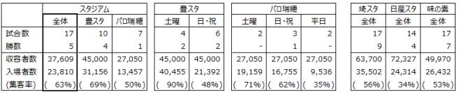 豊スタとパロ瑞穗の入場者数分布
