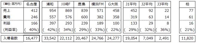 売上上位チームと名古屋の利益率