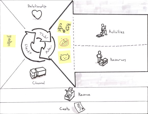 Business Model Canvas for Puppies-as-a-Service with Customer and Value Proposition filled in