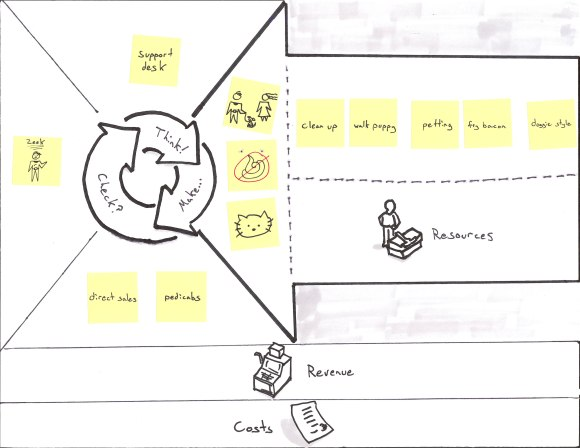 Business Model Canvas for Puppies-as-a-Service with Activities