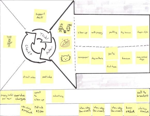 Business Model Canvas for Puppies-as-a-Service with Revenue