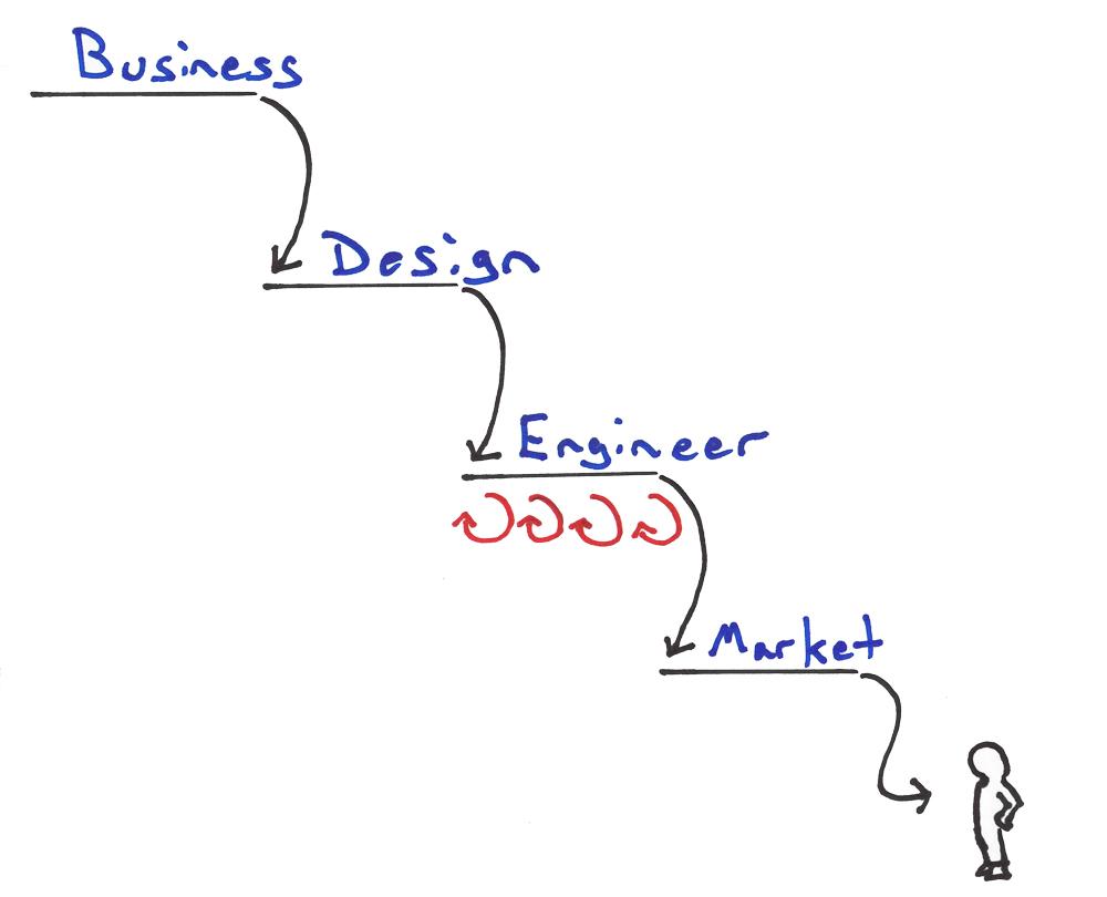Agile Development in the Enterprise