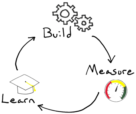 We can run the Build, Measure, Learn loop backwards to understand our target persona.