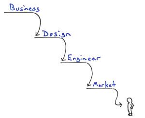 Waterfall Development in Lean Enterprise