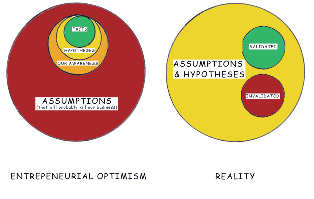 Entrepreneurial Optimism vs. Reality - What's the difference between assumptions and hypotheses?