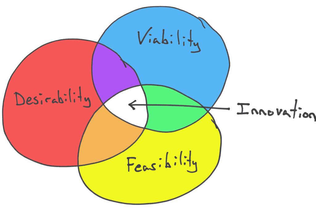 The Balanced Team Paradigm doesn't mean it's a complete startup team