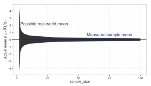 verify assumptions - small sample sizes