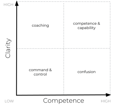 Competence and Clarity 2x2 Matrix