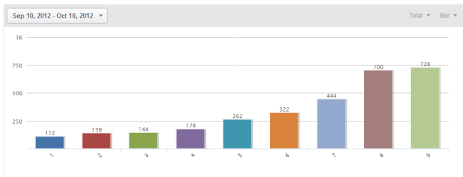 Chart of listeners