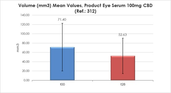 Cannot view this image? Visit: https://i2.wp.com/grassnews.net/wp-content/uploads/2021/06/clinical-study-validates-innocan-pharmas-shirr-cbd-eye-serum-as-an-anti-puffiness-solution.jpg?w=696&ssl=1