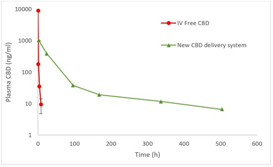 Cannot view this image? Visit: https://i2.wp.com/grassnews.net/wp-content/uploads/2021/10/innocan-pharma-announces-the-filing-of-a-pct-patent-application-for-its-cbd-delivery-system-technology-in-153-countries.jpg?w=696&ssl=1