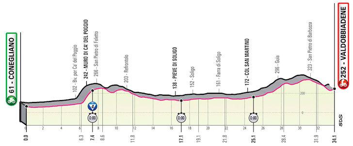 14e etappe Giro d'Italia tijdrit livestream