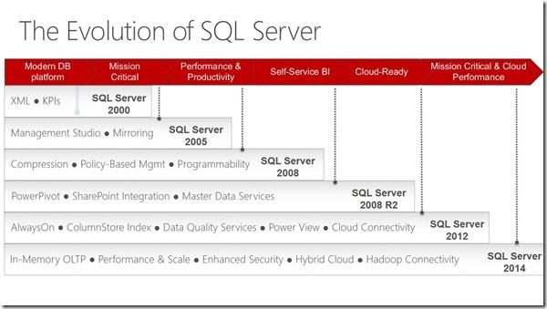 evolucion-sql-server-2014