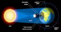 perbedaan gerhana matahari