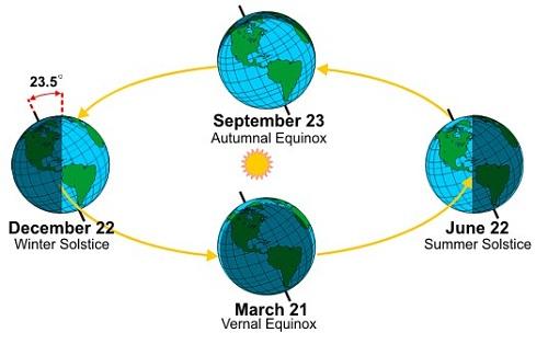 Ada saat ketika kutub selatan lebih condong ke matahari. Bergesernya matahari ke arah selatan terjadi pada 22 Juni - 21 Desember. Peristiwa ini membuat matahari seolah-olah berpindah dari utara ke selatan padahal itu akibat revolusi bumi.