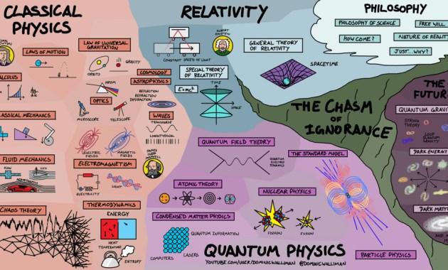 sejarah fisika