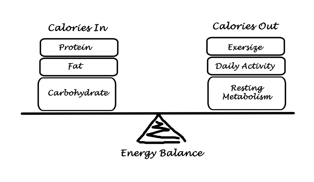 energy-balance-for-fat-loss-calories-in-vs-calories-out