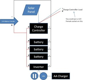 Simple DIY portable solar power box for camping or emergencies