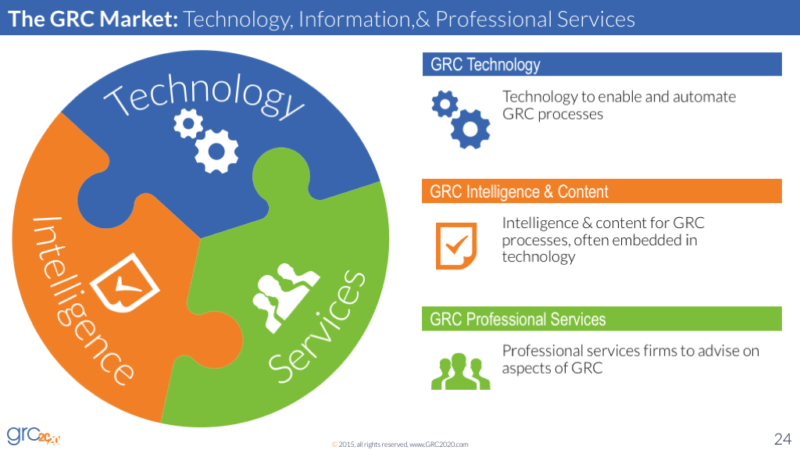 Understanding the Variety of GRC Intelligence & Content Solutions