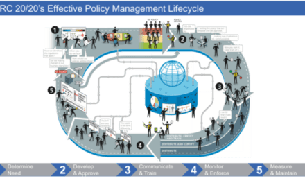 GRC 20/20's Effective Policy Management Process Lifecycle