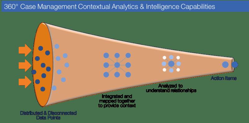 Case Management: Benefits of Case Management Software