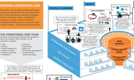 Operational Resiliency: Connected Management of Operational Risk