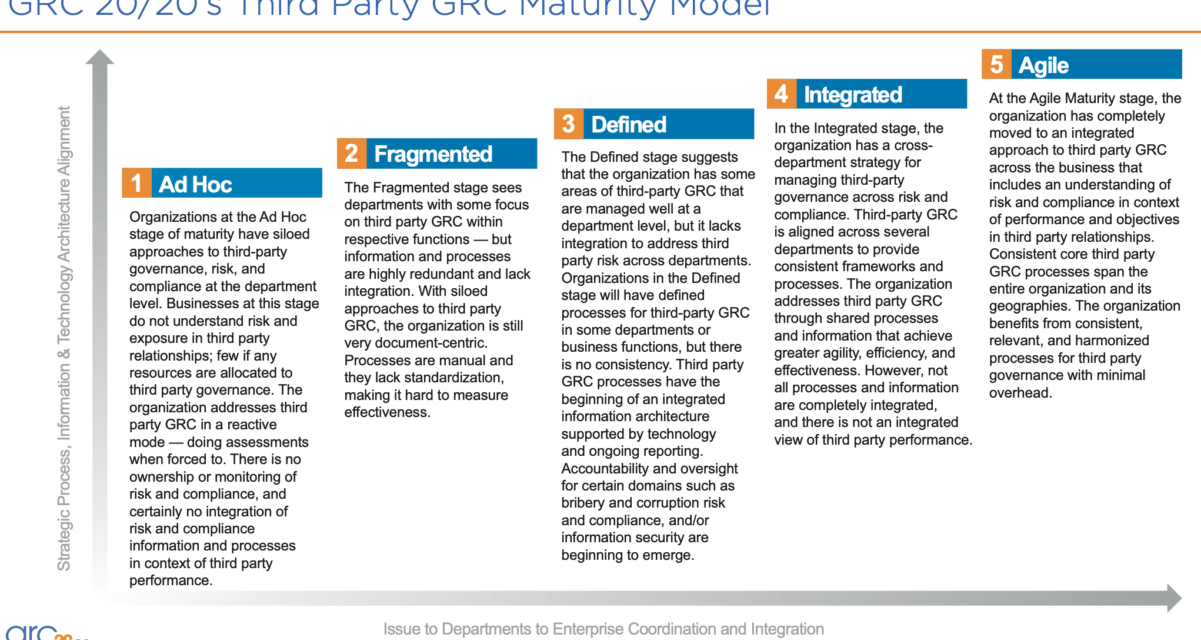From Ad Hoc to Agile: Set Your Course for Third-Party GRC Maturity