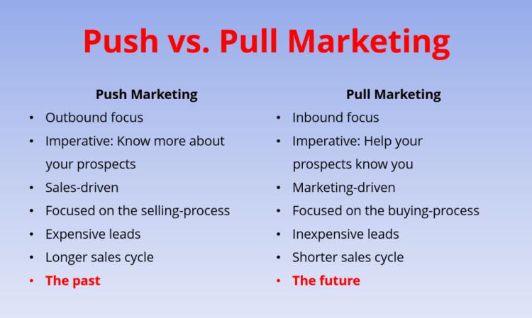 Image result for push based vs pull based marketing