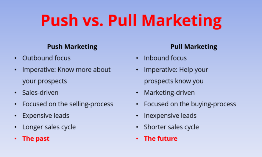 Image result for push based vs pull based marketing