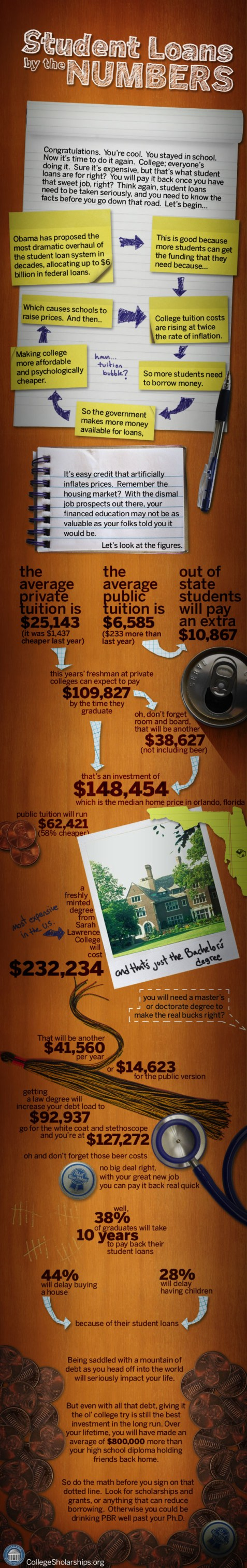 student-loans-by-the-numbers