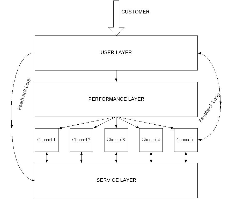 Model conceptualframework
