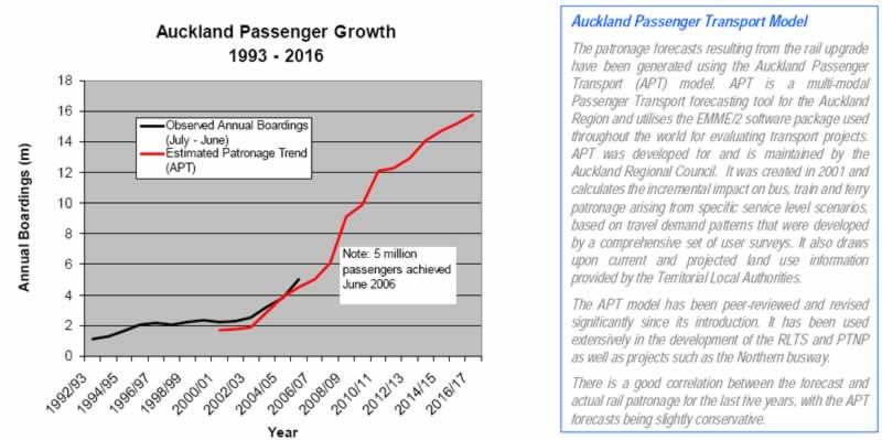 passenger-growth