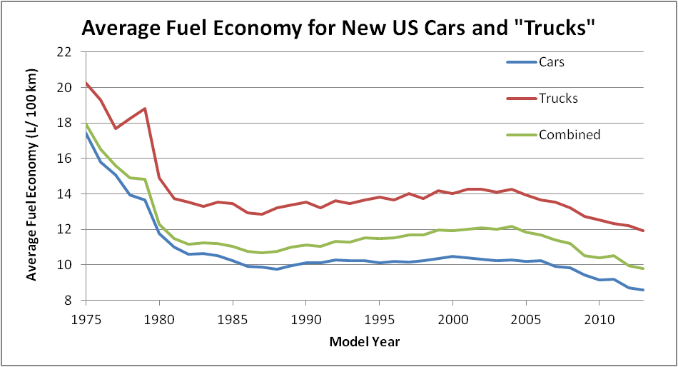 US fuel efficiency trends for new vehicles