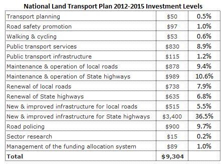 NLTP 2012-15 Investment Levels