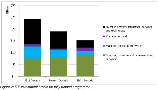 decade-by-decade-spend
