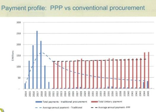 PPP Payment profile