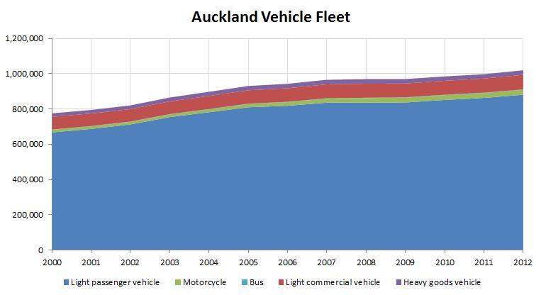 Auckland Vehicle Fleet