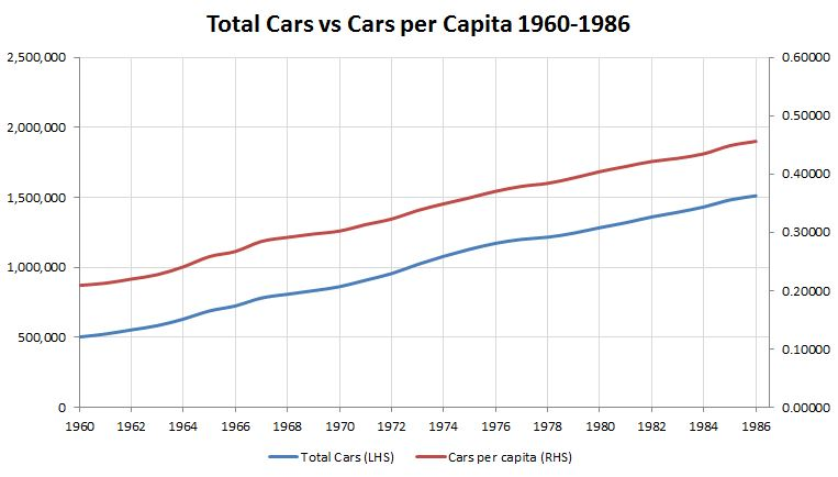 Car Ownership 1960-86