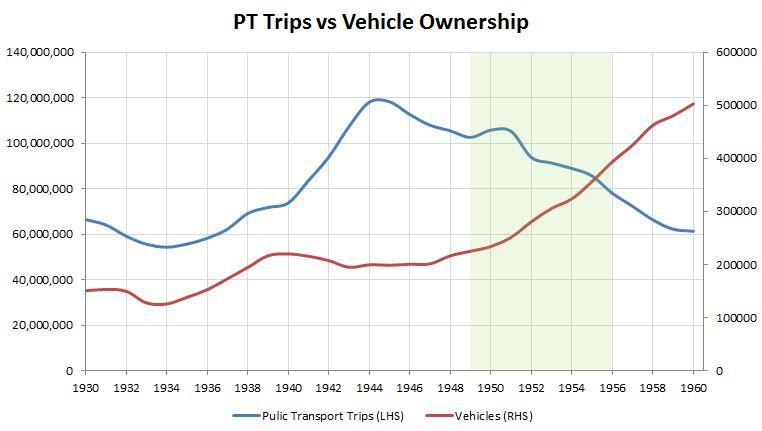 Car Ownership vs PT 1930-1960