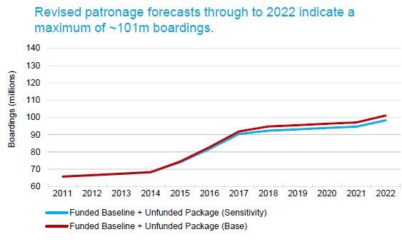 Deloitte Report - Predicted Patronage
