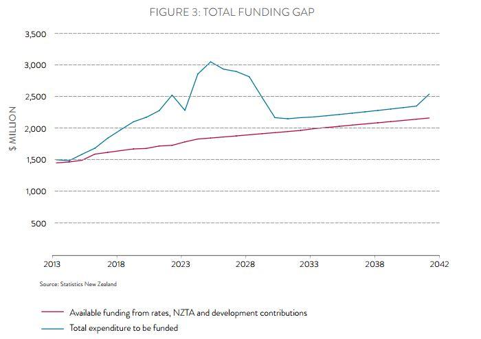 CBG Funding gap
