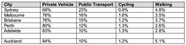 Census Auckland vs Australian cities
