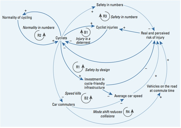 Macmillan et al (2014) causal loop diagram
