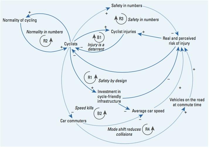 Macmillan et al (2014) causal loop diagram