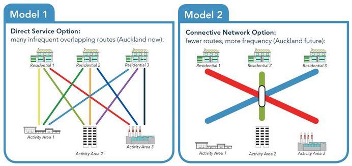 New Network Model