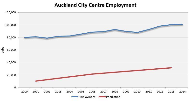 AKL CBD employment & population 2000-2014
