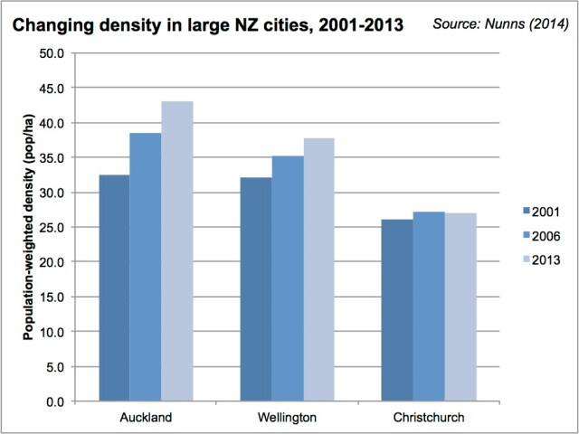 Changing density in large NZ cities chart