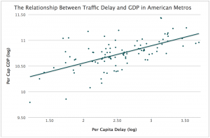 Dumbaugh congestion and productivity chart