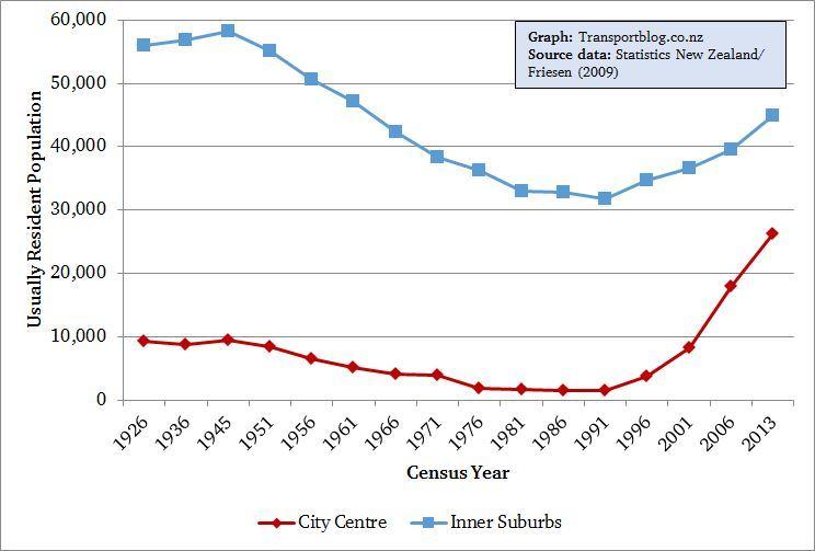 Inner city population